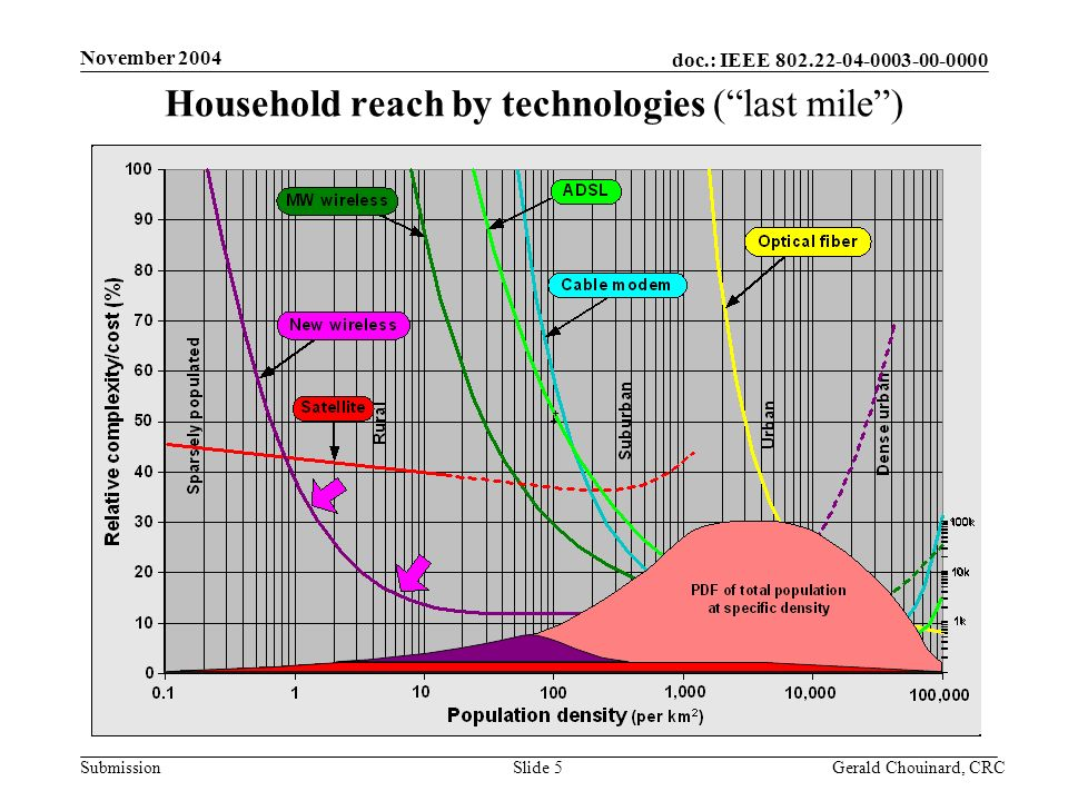 doc.: IEEE 802.22-04-0003-00-0000 Submission November 2004 Gerald Chouinard, CRCSlide 5 Household reach by technologies (last mile)