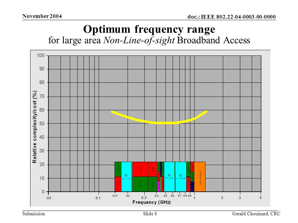 doc.: IEEE 802.22-04-0003-00-0000 Submission November 2004 Gerald Chouinard, CRCSlide 8 Optimum frequency range for large area Non-Line-of-sight Broad