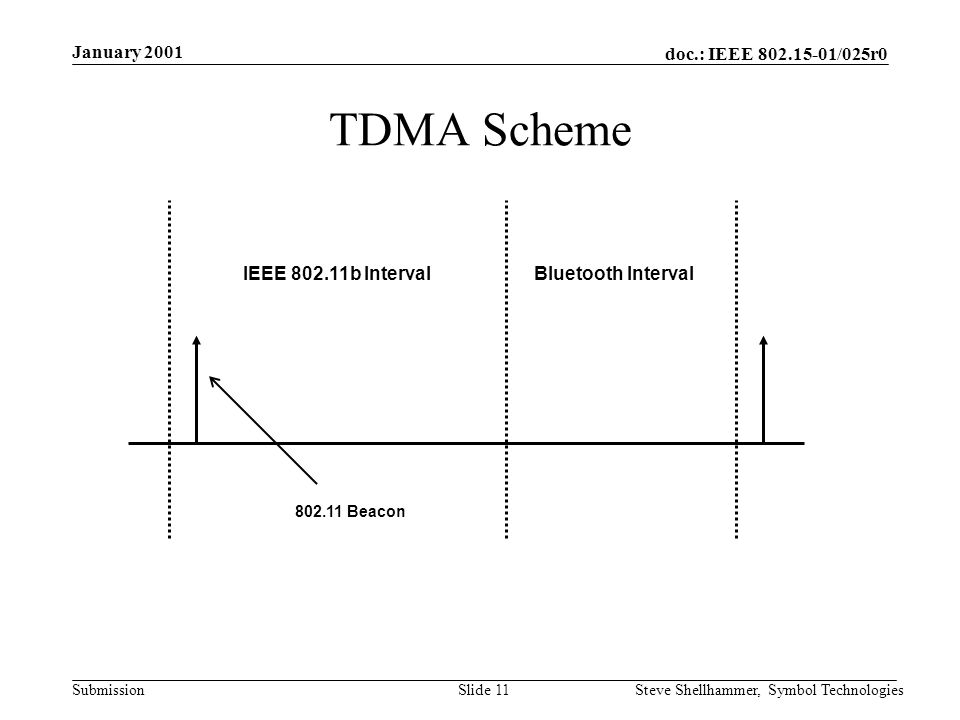 doc.: IEEE /025r0 Submission January 2001 Steve Shellhammer, Symbol TechnologiesSlide 11 TDMA Scheme IEEE b Interval Bluetooth Interval Beacon