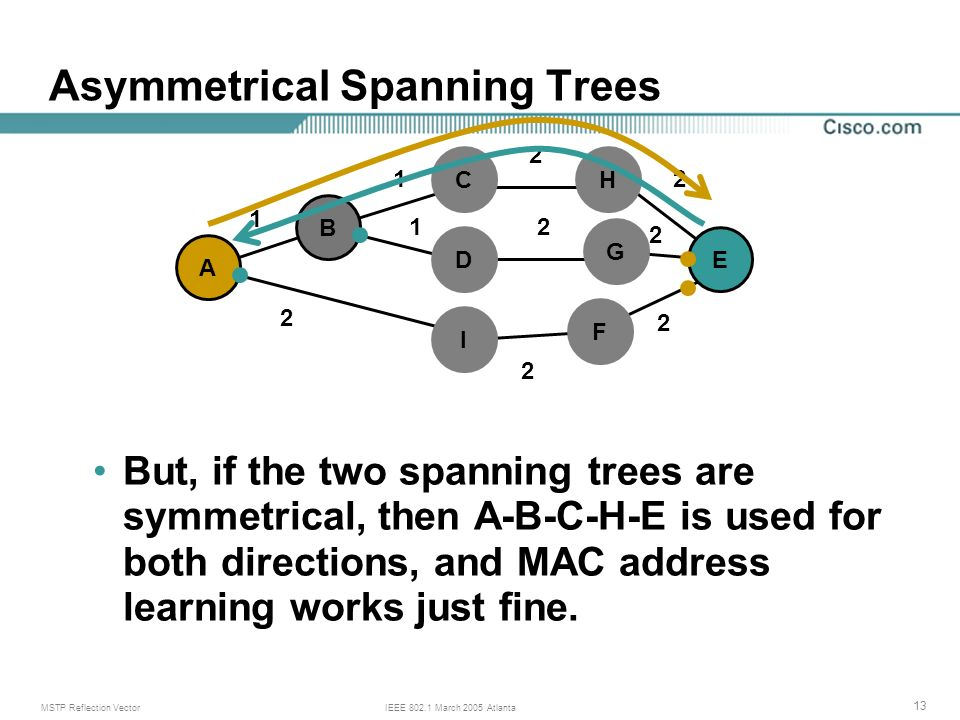 MSTP Reflection VectorIEEE 802.1 March 2005 Atlanta 13 Asymmetrical Spanning Trees But, if the two spanning trees are symmetrical, then A-B-C-H-E is used for both directions, and MAC address learning works just fine.