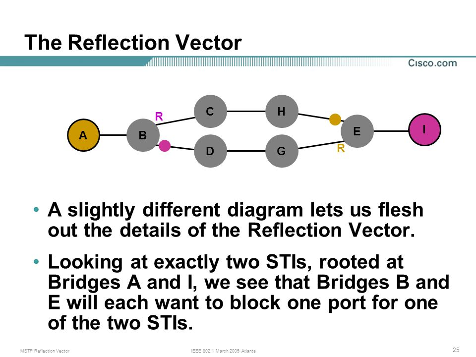 MSTP Reflection VectorIEEE 802.1 March 2005 Atlanta 25 The Reflection Vector A slightly different diagram lets us flesh out the details of the Reflection Vector.