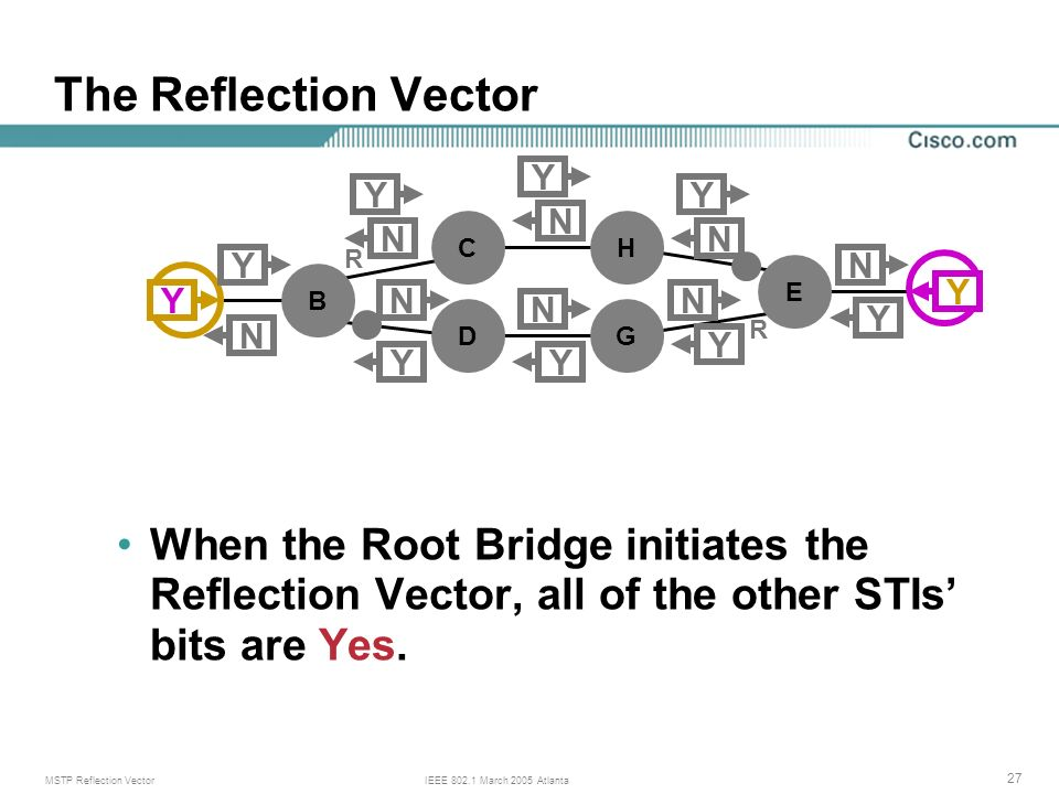 MSTP Reflection VectorIEEE 802.1 March 2005 Atlanta 27 The Reflection Vector When the Root Bridge initiates the Reflection Vector, all of the other STIs bits are Yes.