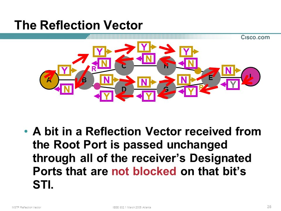 MSTP Reflection VectorIEEE March 2005 Atlanta 28 R R The Reflection Vector A bit in a Reflection Vector received from the Root Port is passed unchanged through all of the receivers Designated Ports that are not blocked on that bits STI.