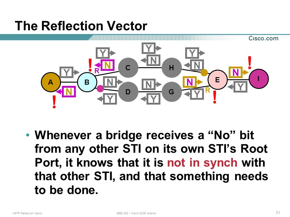 MSTP Reflection VectorIEEE 802.1 March 2005 Atlanta 31 The Reflection Vector Whenever a bridge receives a No bit from any other STI on its own STIs Root Port, it knows that it is not in synch with that other STI, and that something needs to be done.