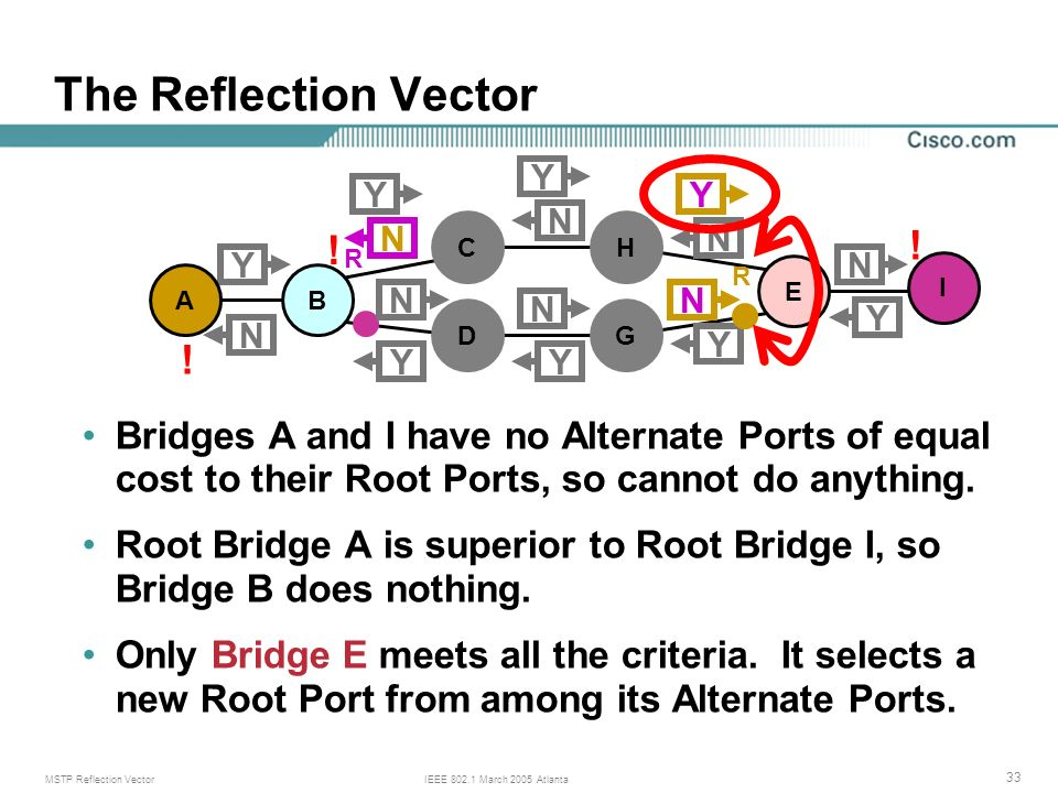 MSTP Reflection VectorIEEE March 2005 Atlanta 33 The Reflection Vector Bridges A and I have no Alternate Ports of equal cost to their Root Ports, so cannot do anything.