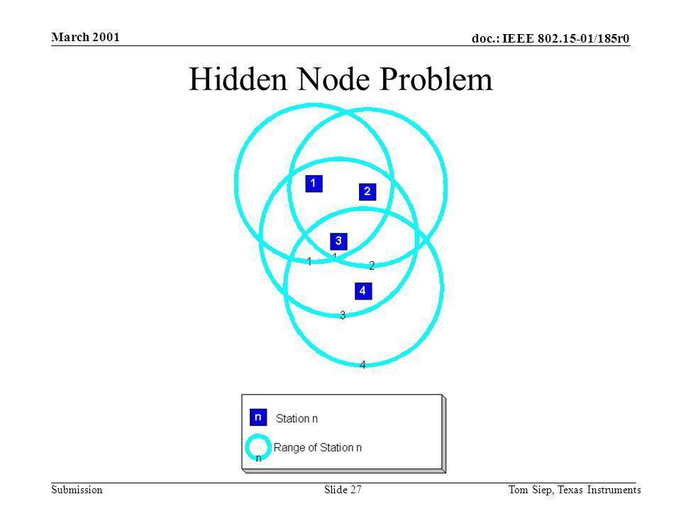 doc.: IEEE 802.15-01/185r0 Submission March 2001 Tom Siep, Texas InstrumentsSlide 27 Hidden Node Problem
