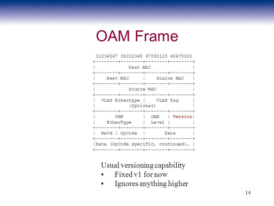 14 OAM Frame 01234567 89012345 67890123 45678901 +--------+--------+--------+--------+ | Dest MAC | +--------+--------+--------+--------+ | Dest MAC |