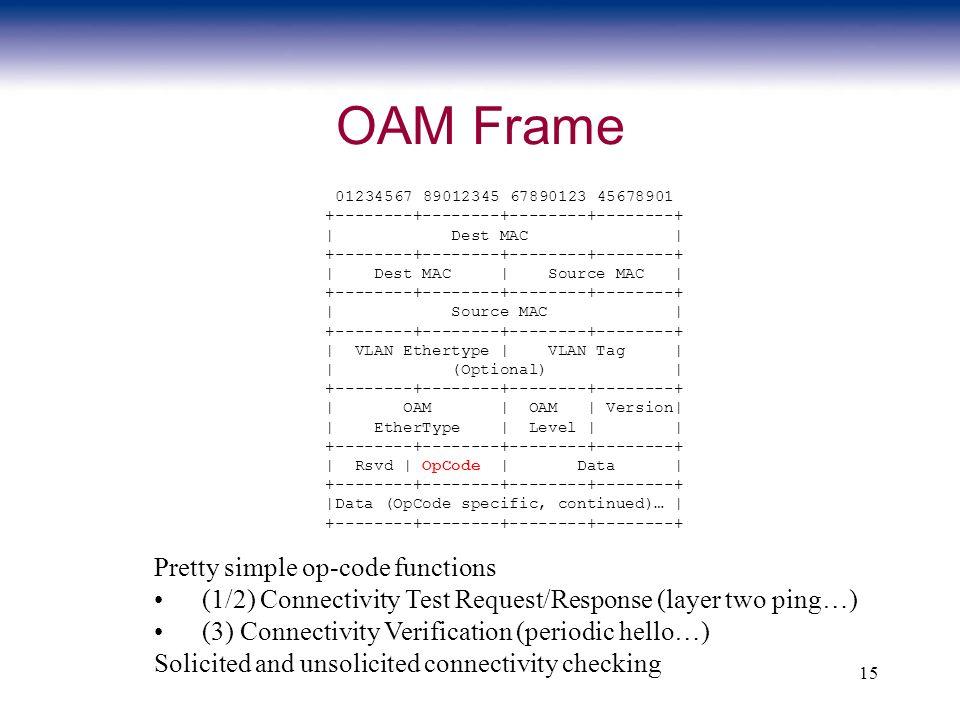 15 OAM Frame 01234567 89012345 67890123 45678901 +--------+--------+--------+--------+ | Dest MAC | +--------+--------+--------+--------+ | Dest MAC |