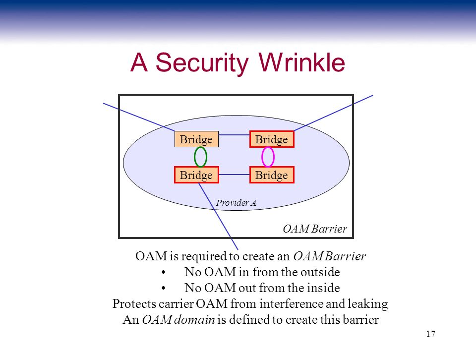 17 A Security Wrinkle Bridge Provider A OAM Barrier OAM is required to create an OAM Barrier No OAM in from the outside No OAM out from the inside Pro
