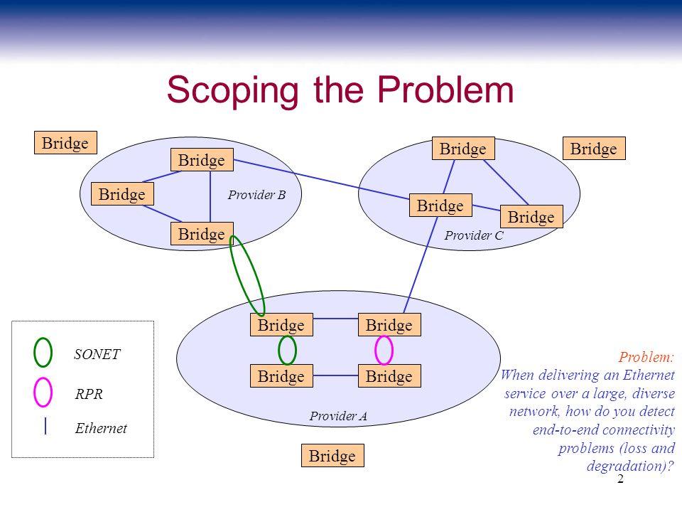 2 Scoping the Problem Bridge SONET RPR Ethernet Provider A Provider B Provider C Bridge Problem: When delivering an Ethernet service over a large, div