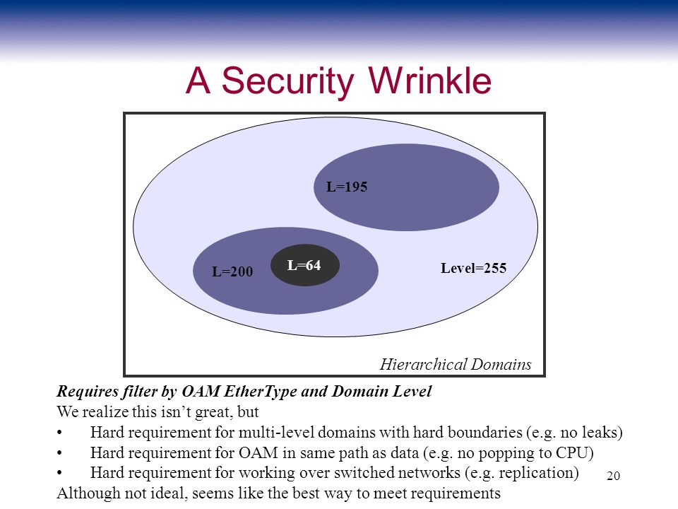 20 A Security Wrinkle Hierarchical Domains Requires filter by OAM EtherType and Domain Level We realize this isnt great, but Hard requirement for mult