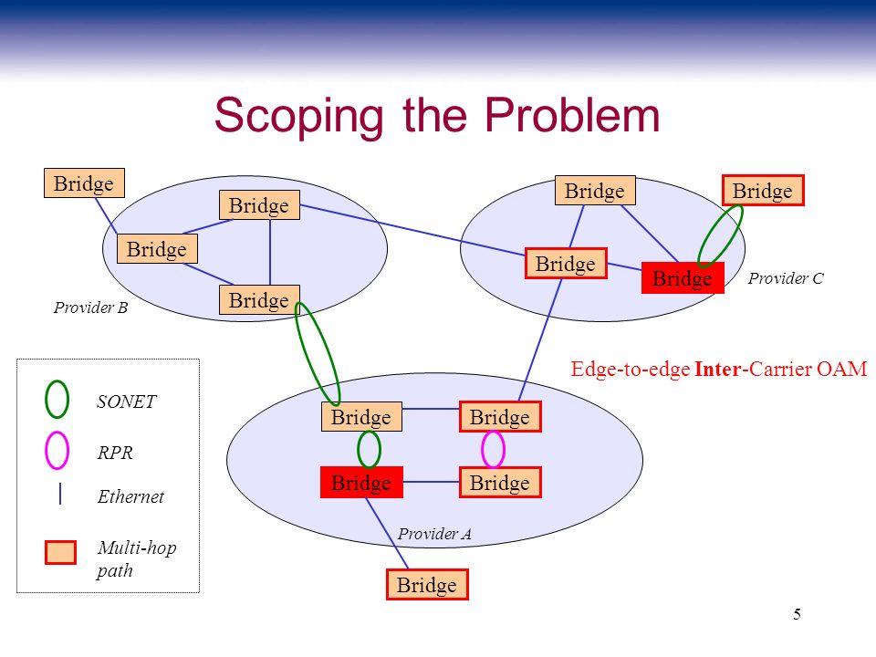 5 Scoping the Problem Bridge SONET RPR Ethernet Provider A Provider B Provider C Bridge Multi-hop path Edge-to-edge Inter-Carrier OAM