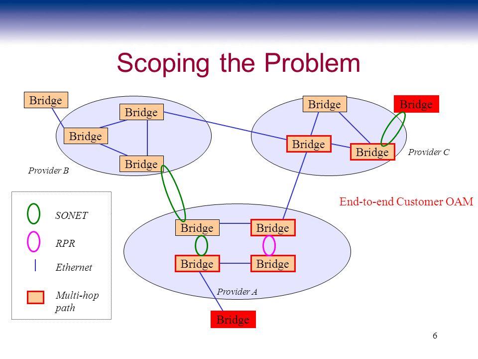 6 Scoping the Problem Bridge SONET RPR Ethernet Provider A Provider B Provider C Bridge Multi-hop path End-to-end Customer OAM