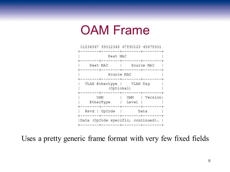 9 OAM Frame 01234567 89012345 67890123 45678901 +--------+--------+--------+--------+ | Dest MAC | +--------+--------+--------+--------+ | Dest MAC |