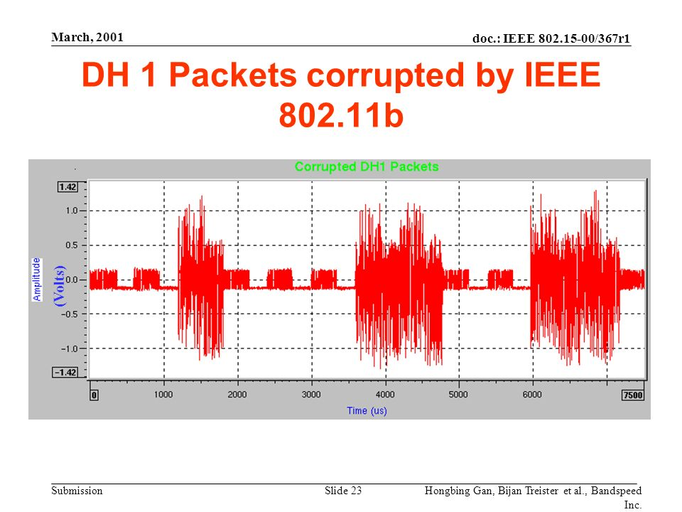 doc.: IEEE /367r1 Submission March, 2001 Hongbing Gan, Bijan Treister et al., Bandspeed Inc.