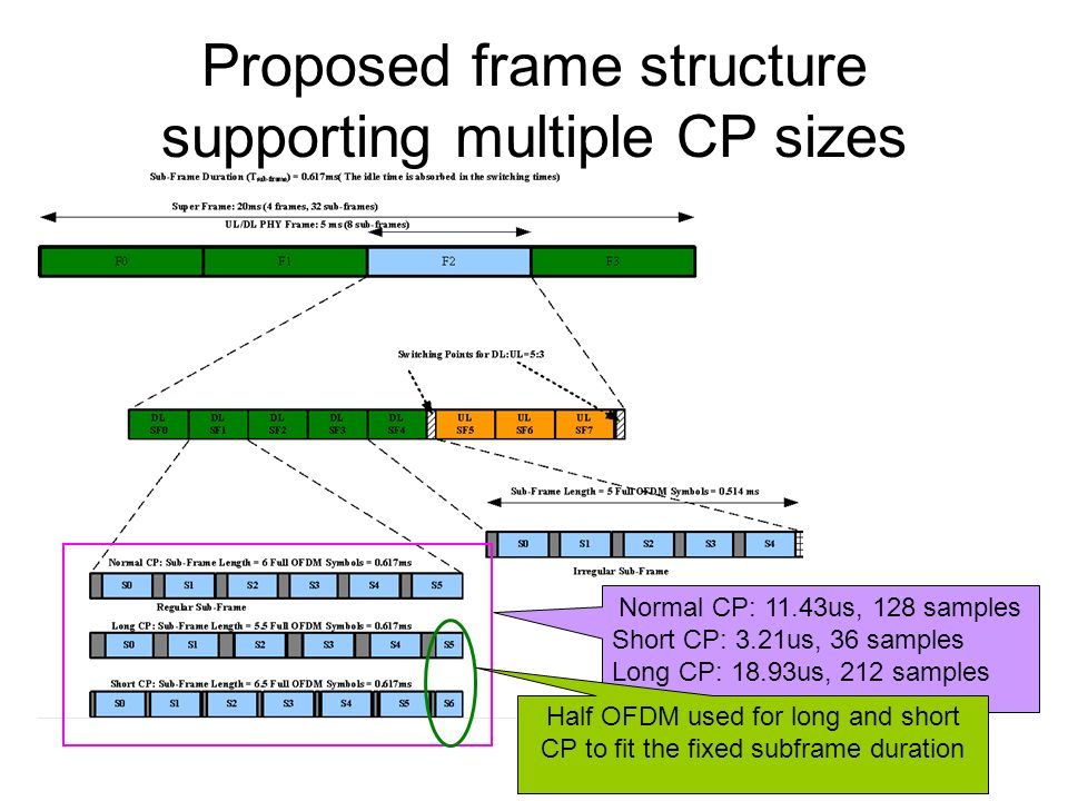 Proposed frame structure supporting multiple CP sizes Normal CP: 11.43us, 128 samples Short CP: 3.21us, 36 samples Long CP: 18.93us, 212 samples Half OFDM used for long and short CP to fit the fixed subframe duration