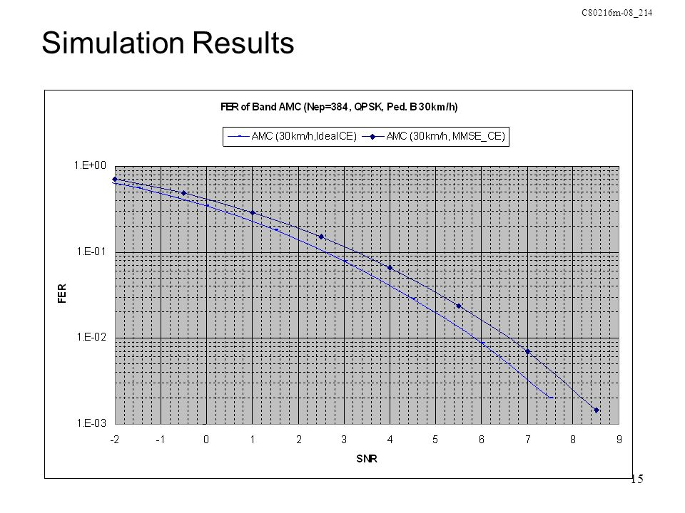 C80216m-08_214 15 Simulation Results