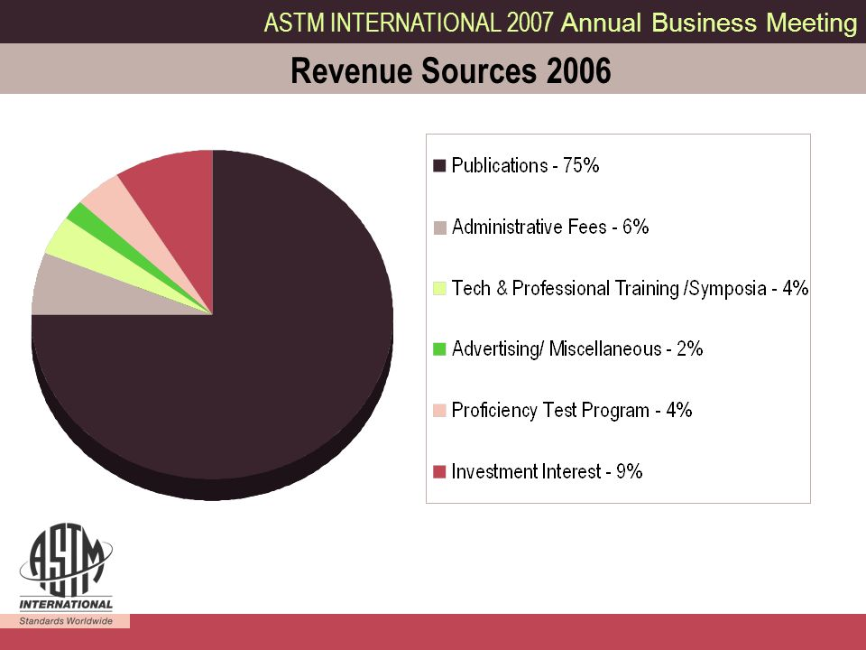 ASTM INTERNATIONAL 2007 Annual Business Meeting 2 Revenue Sources 2006