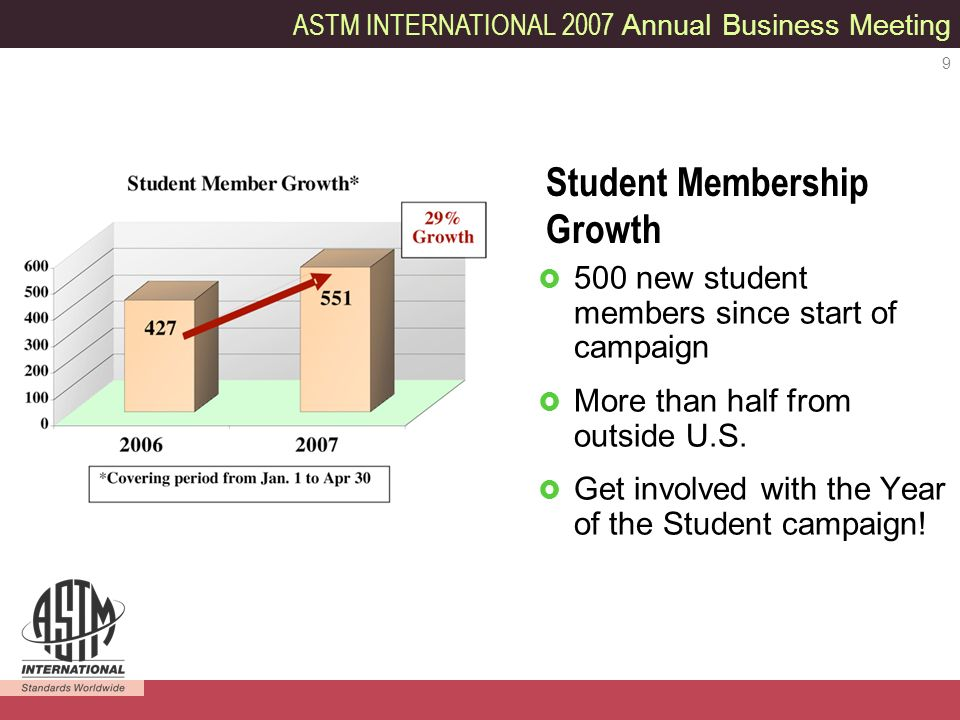 ASTM INTERNATIONAL 2007 Annual Business Meeting 9 500 new student members since start of campaign More than half from outside U.S.