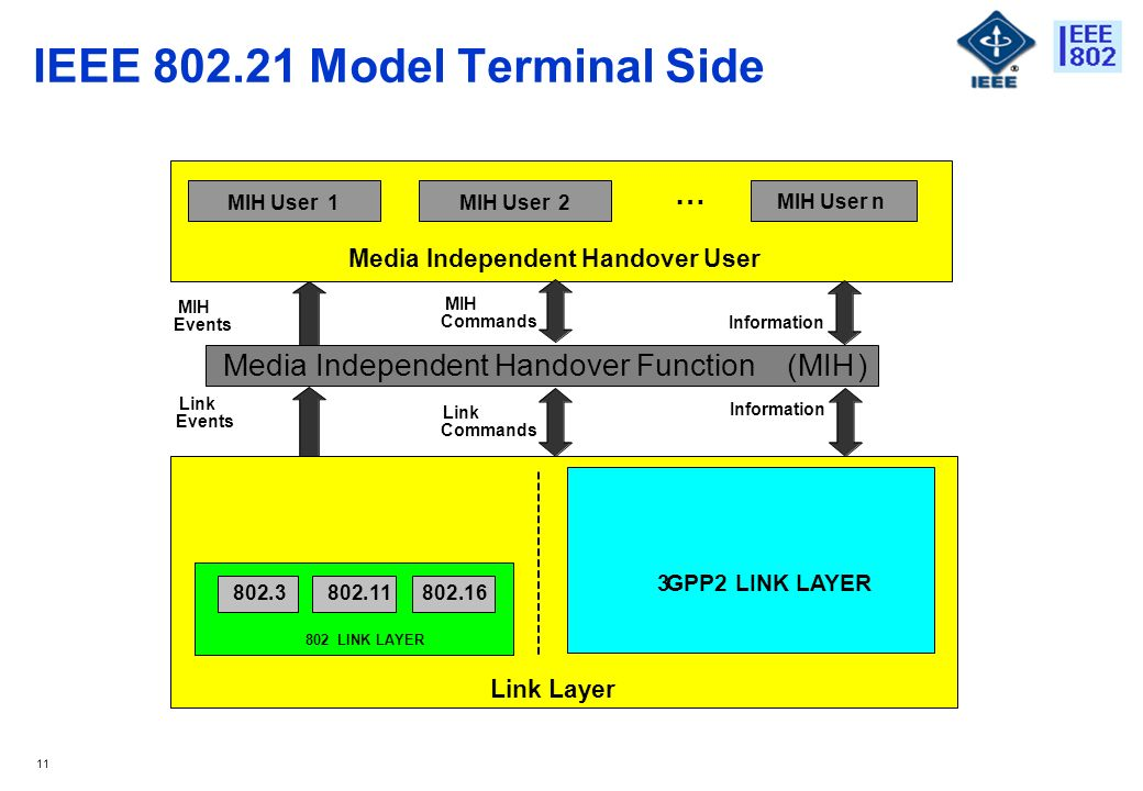 11 IEEE 802.21 Model Terminal Side Media Independent Handover Function(MIH) 802.3.11802.16 802LINK LAYER 3GPP2 LINK LAYER Link Layer Media Independent Handover User Information MIH Commands MIH Events Link Events Link Commands Information … MIH User1 MIH User n MIH User2