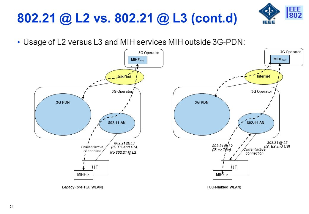 24 802.21 @ L2 vs. 802.21 @ L3 (cont.d) Usage of L2 versus L3 and MIH services MIH outside 3G-PDN: 3G-PDN MIHF NW Internet Current active connection 8
