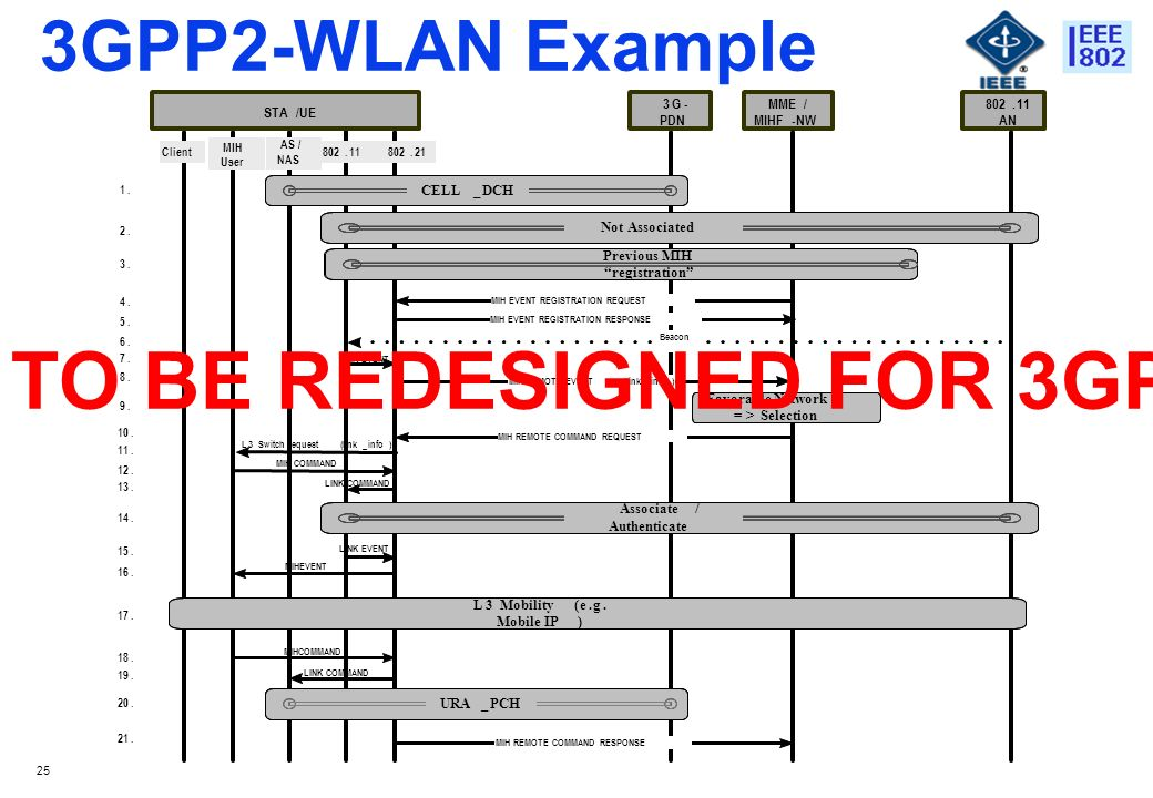 25 3GPP2-WLAN Example MIH REMOTE COMMAND RESPONSE L3Mobility(e.g.