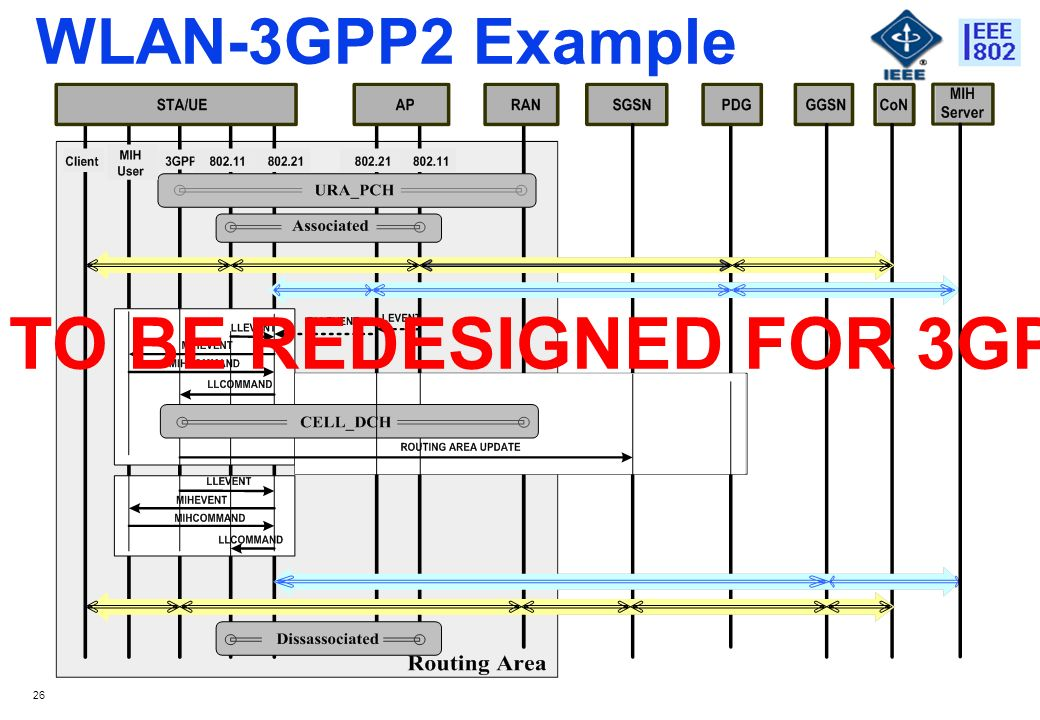 26 WLAN-3GPP2 Example TO BE REDESIGNED FOR 3GPP2