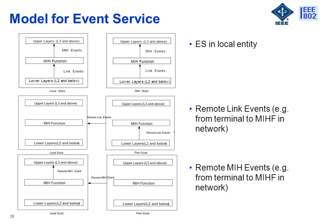 29 Model for Event Service ES in local entity Remote Link Events (e.g.