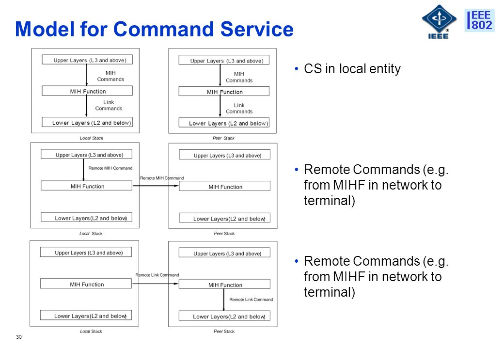 30 Model for Command Service CS in local entity Remote Commands (e.g. from MIHF in network to terminal)