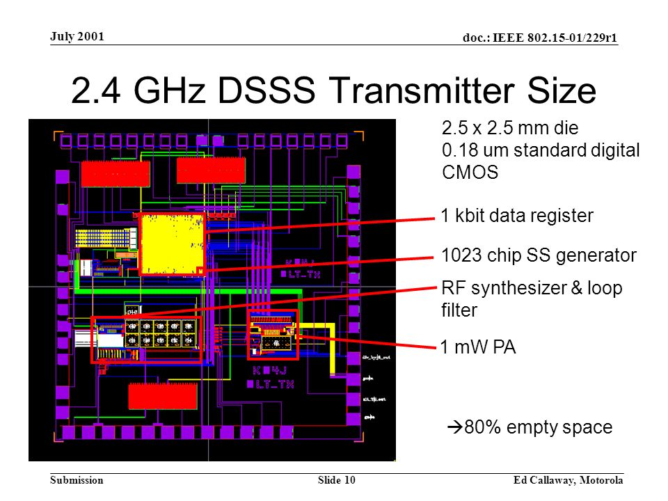 doc.: IEEE 802.15-01/229r1 Submission July 2001 Ed Callaway, MotorolaSlide 10 2.4 GHz DSSS Transmitter Size 1 kbit data register 1023 chip SS generator RF synthesizer & loop filter 1 mW PA 2.5 x 2.5 mm die 0.18 um standard digital CMOS 80% empty space