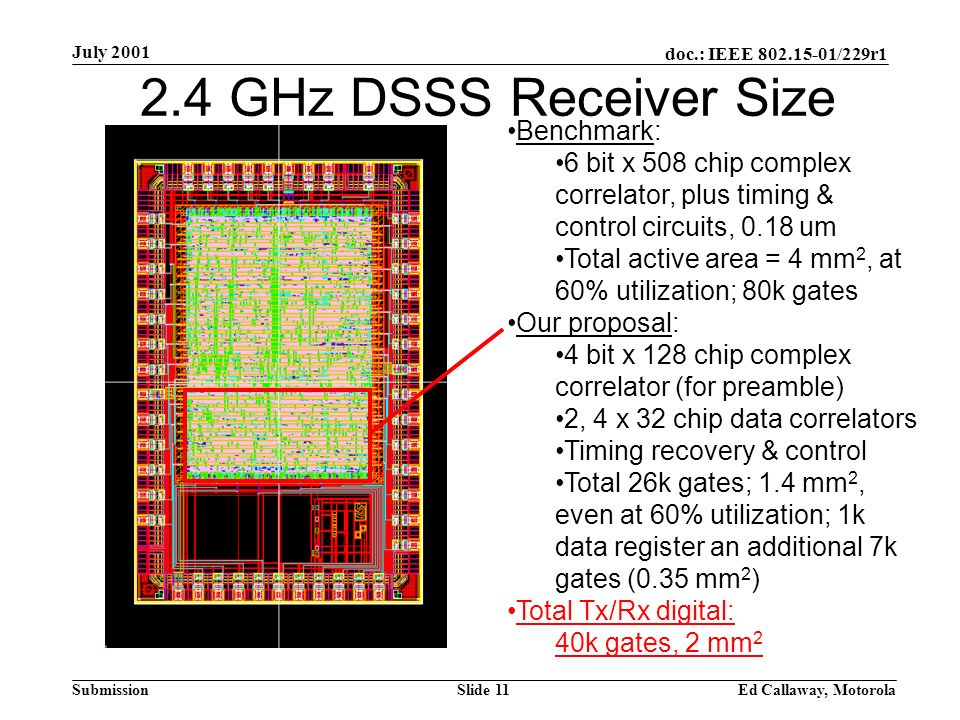 doc.: IEEE 802.15-01/229r1 Submission July 2001 Ed Callaway, MotorolaSlide 11 2.4 GHz DSSS Receiver Size Benchmark: 6 bit x 508 chip complex correlator, plus timing & control circuits, 0.18 um Total active area = 4 mm 2, at 60% utilization; 80k gates Our proposal: 4 bit x 128 chip complex correlator (for preamble) 2, 4 x 32 chip data correlators Timing recovery & control Total 26k gates; 1.4 mm 2, even at 60% utilization; 1k data register an additional 7k gates (0.35 mm 2 ) Total Tx/Rx digital: 40k gates, 2 mm 2