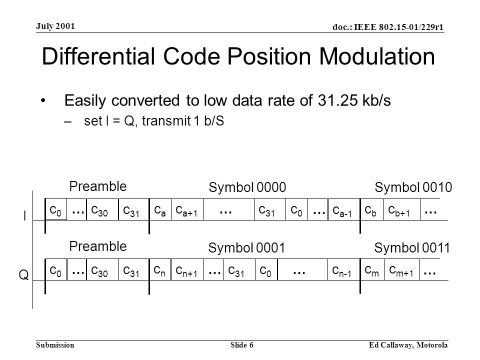 doc.: IEEE 802.15-01/229r1 Submission July 2001 Ed Callaway, MotorolaSlide 6 Differential Code Position Modulation I Q Symbol 0001 …c n+1 c 31 c0c0 …c n-1 Easily converted to low data rate of 31.25 kb/s –set I = Q, transmit 1 b/S Symbol 0000 …c a+1 c 31 c0c0 caca …c a-1 Preamble … c 31 c 30 Preamble …c 31 c 30 cncn c0c0 c0c0 c b+1 cbcb cmcm c m+1 Symbol 0011 Symbol 0010 … …