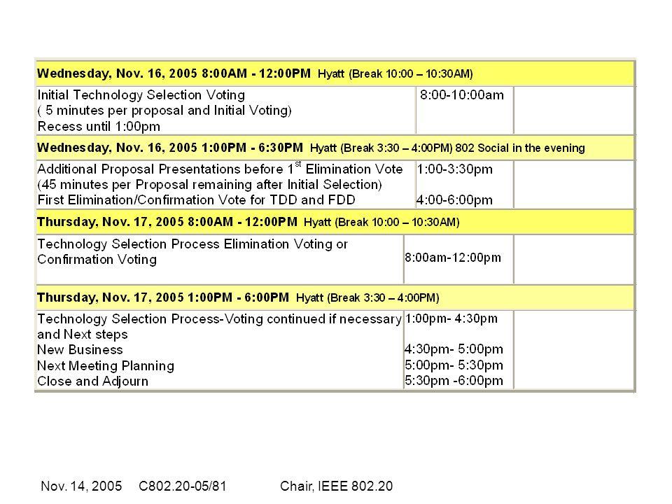 Nov. 14, 2005 C802.20-05/81Chair, IEEE 802.20