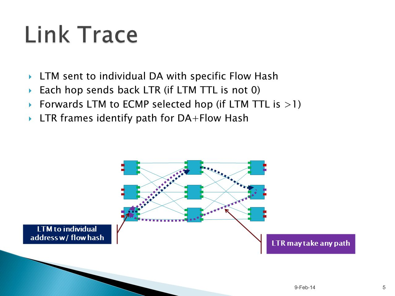 LTM sent to individual DA with specific Flow Hash Each hop sends back LTR (if LTM TTL is not 0) Forwards LTM to ECMP selected hop (if LTM TTL is >1) LTR frames identify path for DA+Flow Hash 9-Feb-145 LTM to individual address w/ flow hash LTR may take any path