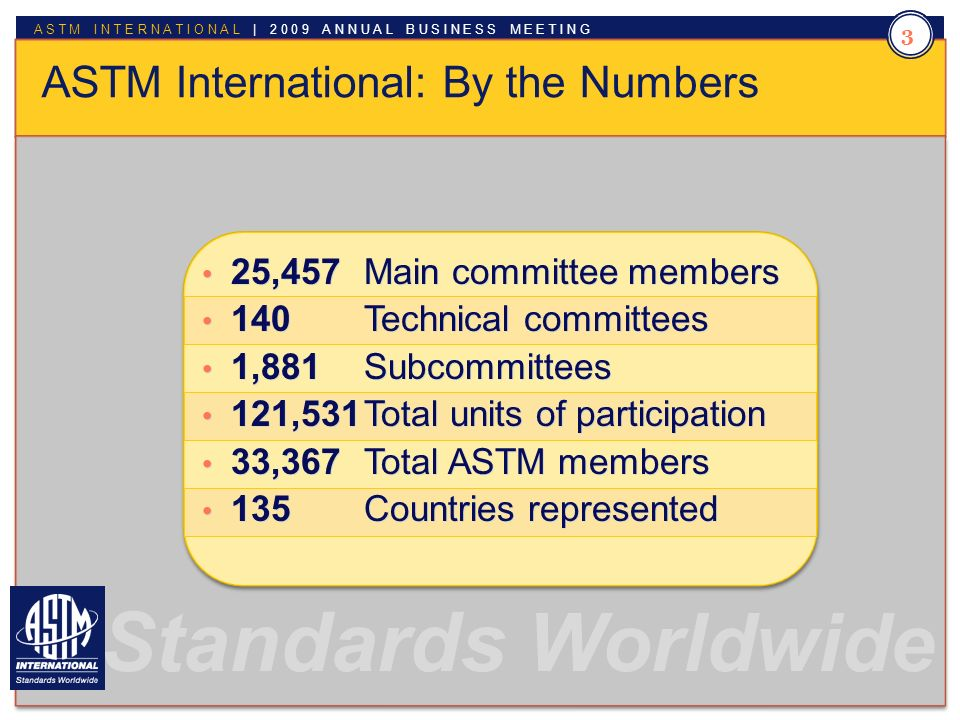 Standards Worldwide ASTM INTERNATIONAL | 2009 ANNUAL BUSINESS MEETING 3 ASTM International: By the Numbers 25,457 Main committee members 140 Technical committees 1,881 Subcommittees 121,531Total units of participation 33,367 Total ASTM members 135 Countries represented 25,457 Main committee members 140 Technical committees 1,881 Subcommittees 121,531Total units of participation 33,367 Total ASTM members 135 Countries represented Standards Worldwide 3