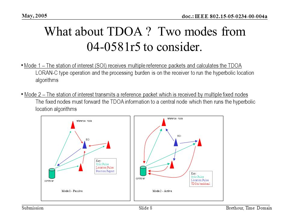 doc.: IEEE 802.15-05-0234-00-004a Submission May, 2005 Brethour, Time DomainSlide 8 What about TDOA .
