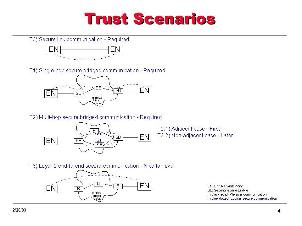 4 2/20/03 Trust Scenarios
