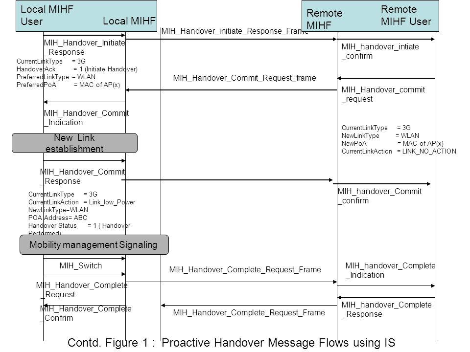 CurrentLinkType = 3G NewLinkType = WLAN NewPoA = MAC of AP(x) CurrentLinkAction = LINK_NO_ACTION MIH_Handover_initiate_Response_Frame MIH_Handover_Com