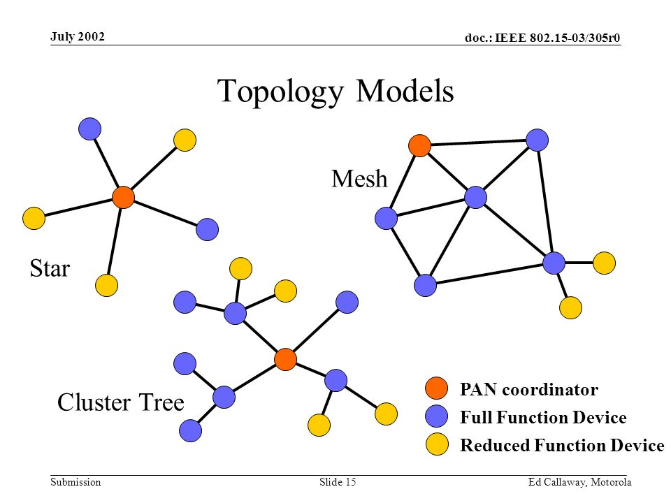 doc.: IEEE 802.15-03/305r0 Submission July 2002 Ed Callaway, Motorola Slide 15 Topology Models PAN coordinator Full Function Device Reduced Function Device Star Mesh Cluster Tree
