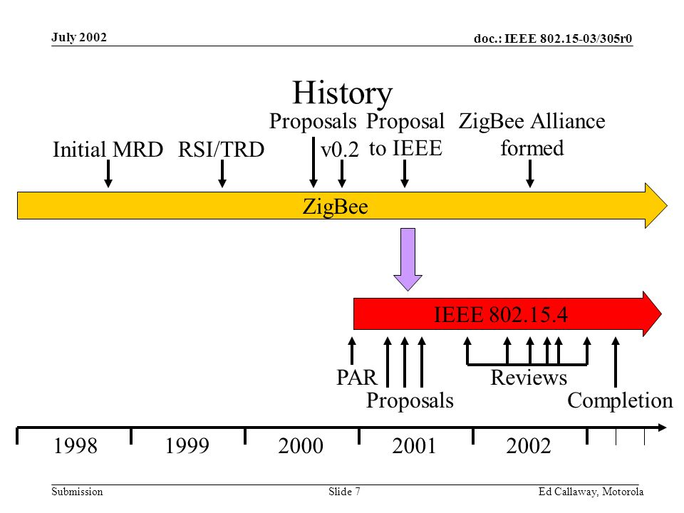 doc.: IEEE 802.15-03/305r0 Submission July 2002 Ed Callaway, Motorola Slide 7 History ZigBee IEEE 802.15.4 19981999200020012002 RSI/TRD Proposals Initial MRDv0.2 PAR Proposal to IEEE Proposals Completion Reviews ZigBee Alliance formed