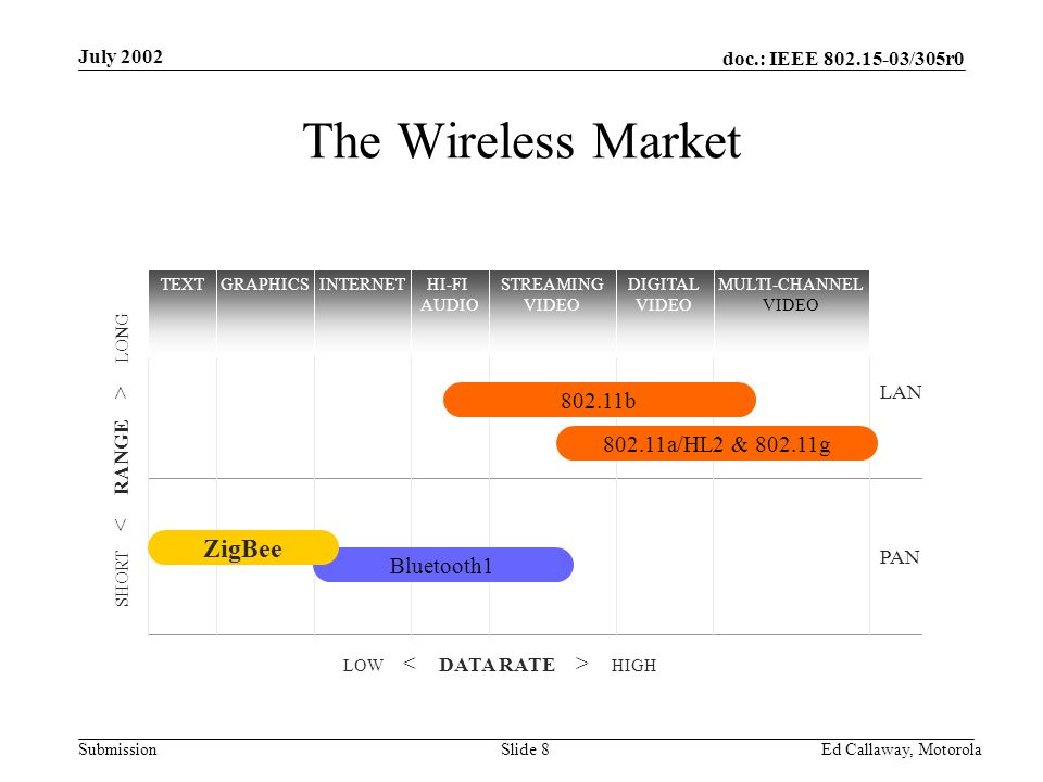 doc.: IEEE 802.15-03/305r0 Submission July 2002 Ed Callaway, Motorola Slide 8 The Wireless Market SHORT LONGLOW HIGH PAN LAN TEXTGRAPHICSINTERNETHI-FI AUDIO STREAMING VIDEO DIGITAL VIDEO MULTI-CHANNEL VIDEO Bluetooth1 ZigBee 802.11b 802.11a/HL2 & 802.11g