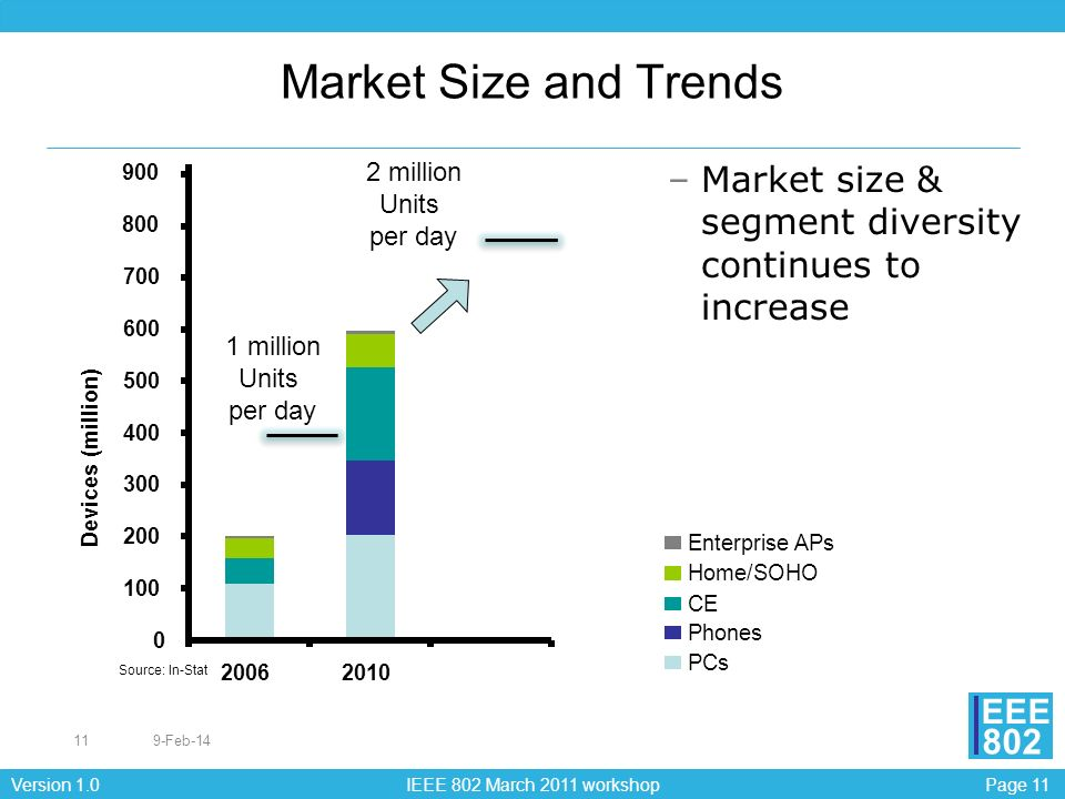 Page 11Version 1.0 IEEE 802 March 2011 workshop EEE 802 Market Size and Trends 9-Feb-1411 –Market size & segment diversity continues to increase 1 mil