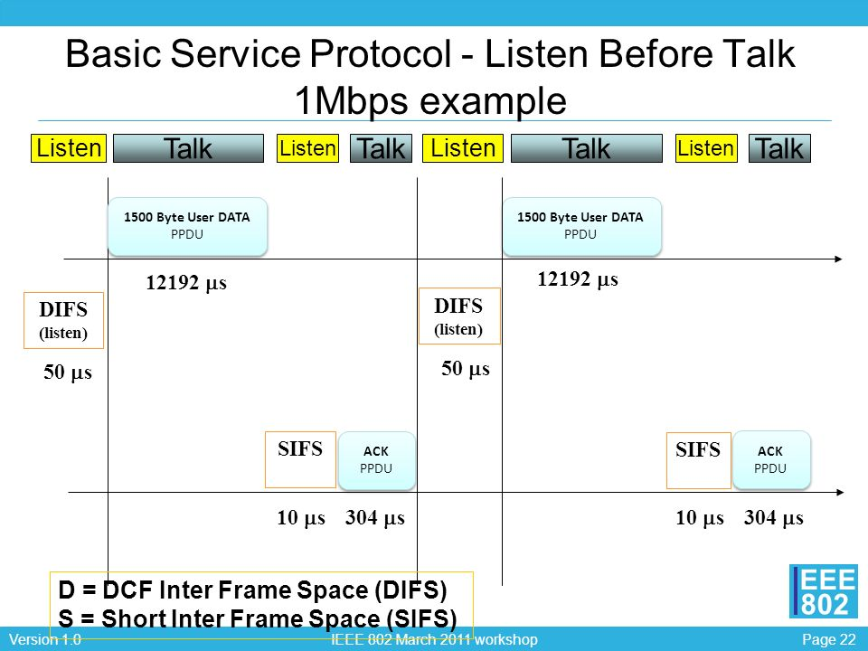 Page 22Version 1.0 IEEE 802 March 2011 workshop EEE 802 Basic Service Protocol - Listen Before Talk 1Mbps example DIFS (listen) 1500 Byte User DATA PP