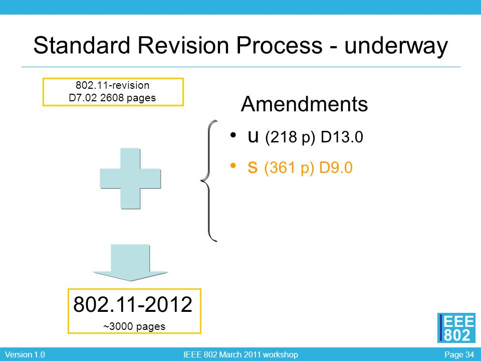 Page 34Version 1.0 IEEE 802 March 2011 workshop EEE 802 Standard Revision Process - underway 802.11-revision D7.02 2608 pages Amendments u (218 p) D13