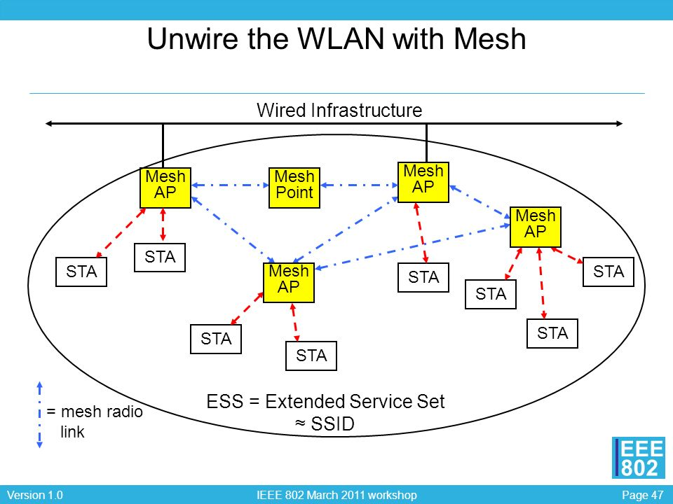 Page 47Version 1.0 IEEE 802 March 2011 workshop EEE 802 Unwire the WLAN with Mesh Mesh AP STA Wired Infrastructure = mesh radio link ESS = Extended Se