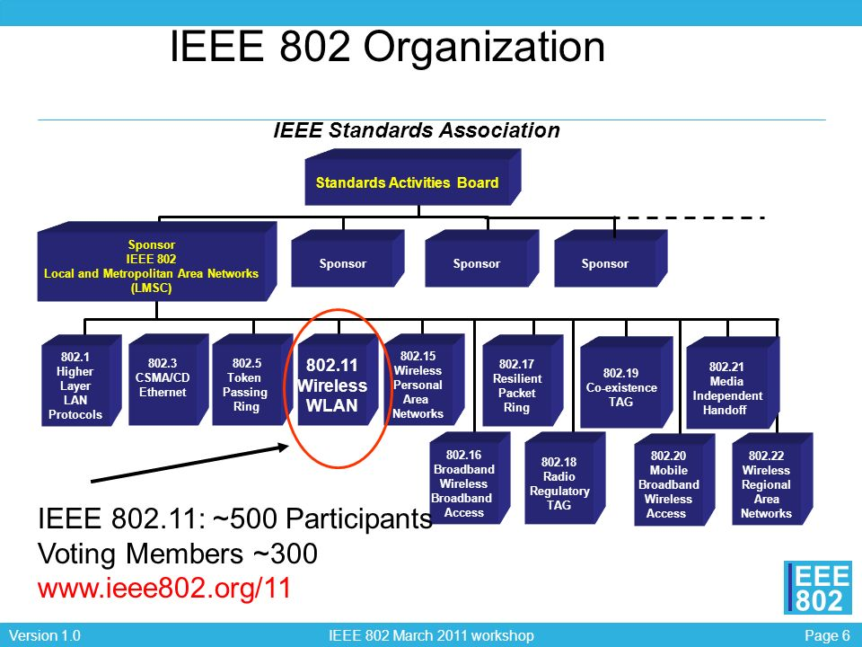 Page 57Version 1.0 IEEE 802 March 2011 workshop EEE 802 802.11 AA Video Transport Stream Provides a set of enhancements to 802.11 MAC to significantly improve video streaming performance while maintaining data and voice performance by improving Multicast/Broadcast video streams for link reliability with low delay and jitter.