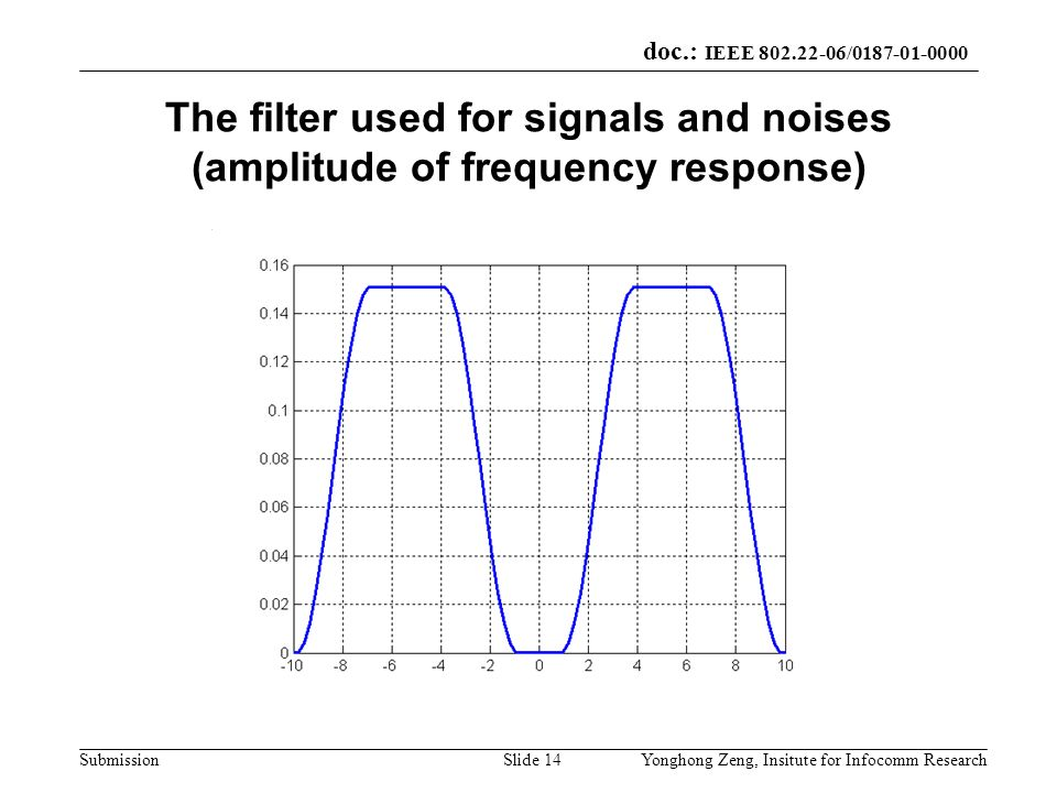 doc.: IEEE 802.22-06/0187-01-0000 SubmissionYonghong Zeng, Insitute for Infocomm ResearchSlide 14 The filter used for signals and noises (amplitude of