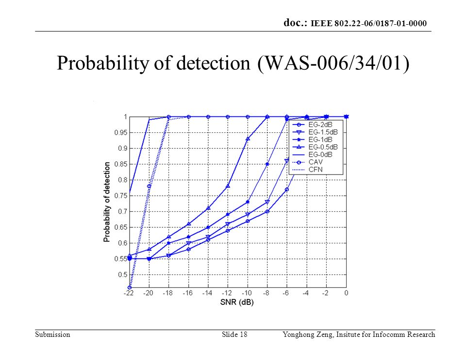 doc.: IEEE 802.22-06/0187-01-0000 SubmissionYonghong Zeng, Insitute for Infocomm ResearchSlide 18 Probability of detection (WAS-006/34/01)