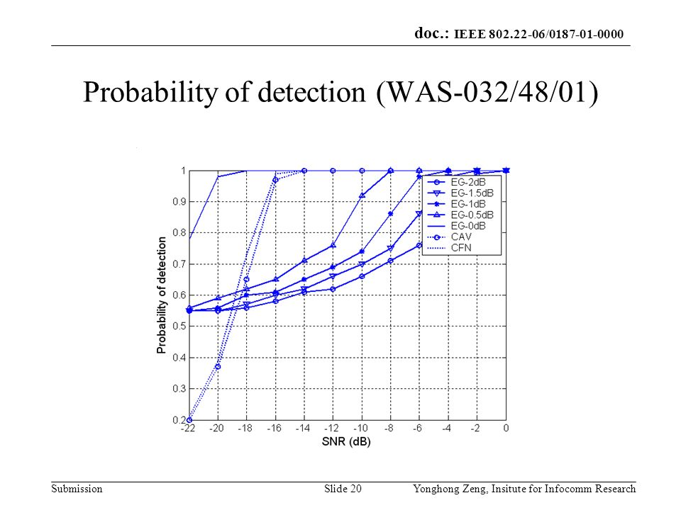 doc.: IEEE 802.22-06/0187-01-0000 SubmissionYonghong Zeng, Insitute for Infocomm ResearchSlide 20 Probability of detection (WAS-032/48/01)