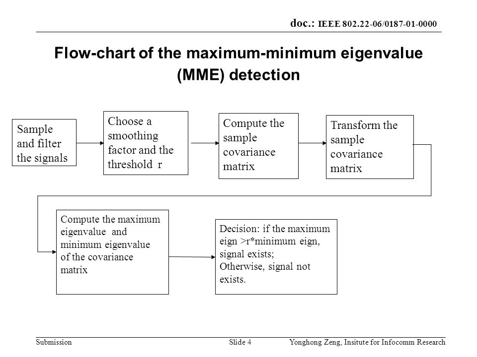 doc.: IEEE 802.22-06/0187-01-0000 SubmissionYonghong Zeng, Insitute for Infocomm ResearchSlide 4 Flow-chart of the maximum-minimum eigenvalue (MME) de